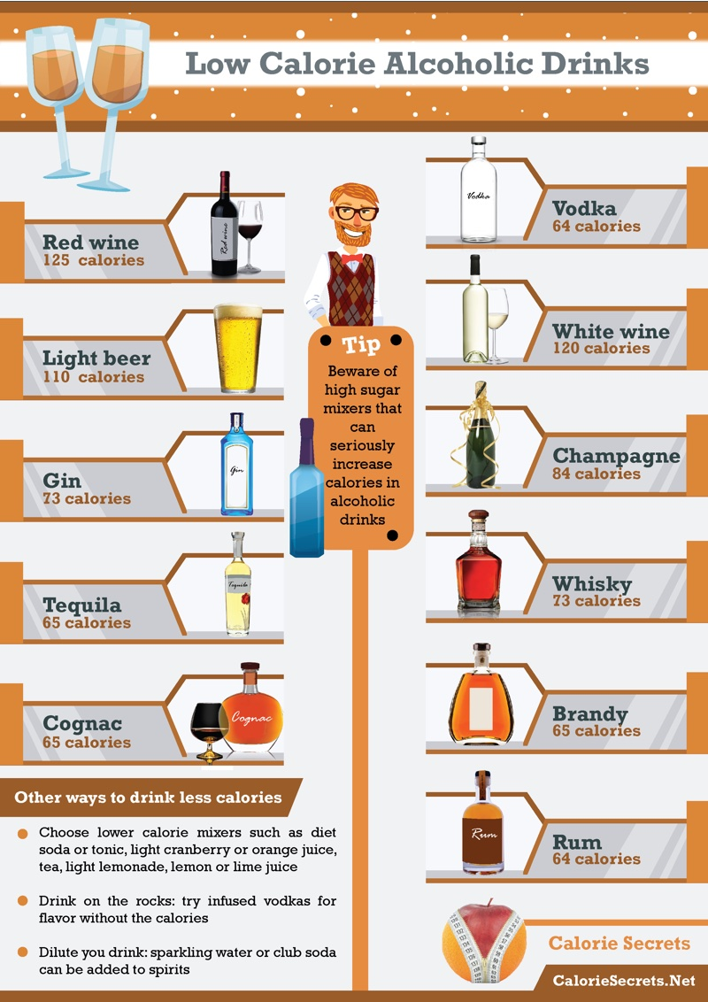 Low Calorie Alcoholic Drinks Drink Wisely Without