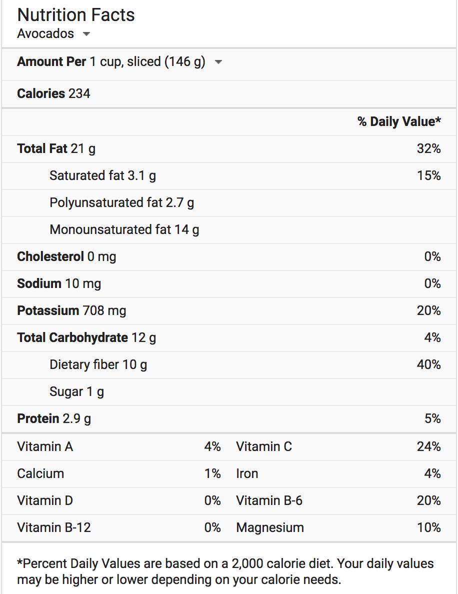 Avocados Nutritional Profile